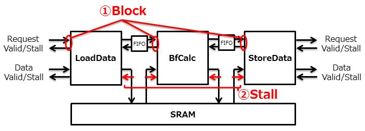 FFTは前述しているように性能を優先するため、入力から出力まで大小のパイプラインを連ねて構成します。先ず全体像となる大きなパイプラインを考えます。          大きなパイプラインのステージ分け[1]は、データの塊をバッファする前後の処理で分けると考えやすいと思います。ここでは、SRAMへのデータ入力→SRAM間のRadix-4を用いたバタフライ計算の繰り返し→SRAMからのデータ出力の3ステージとします。またそれぞれ、LoadData, BfCalc, StoreDataと命名け[2]します。          入出力のインターフェイスは、未知の外部モジュールとの接続を考慮するといくらかの柔軟性が必要です。このような柔軟性はメモリ接続が参考になります。これに基づいてリクエスト(起動)制御とデータ制御を分離します(それぞれのパイプラインは非同期制御になります)。                      3つのステージの制御ですが、スループット制御の入力制御タイプ?を使います。これにより、それぞれのステージが処理を終えるまでパラメータがHold制御されます。これを採用する理由は、将来的にFFTの起動ごとに変換するサンプル数や逆変換など自由に変えることができるようにしたいためです。参考に、パラメータのページも参照して下さい。          なお、性能向上とStall系の伝搬を遮断するため、ステージ間にはFIFOを挿入します。挿入しないと前段のLoadDataはStallが重なり合い、動作可能なのに動作できず、無駄なWaitサイクルが生じてしまいます。                                リクエストパイプから起動後(iVld)、データパイプからデータを引き抜きSRAMに書き込みます。上記で述べたようにデータ入力が終了するまで、リクエストパイプはHoldします(iStall)。          入力データをカウントし、その値をアドレスに変換してSRAMアクセスする方法が簡単です。しかし、将来的には2の累乗に足りないものや入力位置オフセットに対処するには、絶対的な位置情報を予め作っておく方が便利です。ここでは、起動後にFFTのポイント数をカウント(cnt)する部分を設け、これでパイプラインを駆動するようにします。                      カウンタをBit Reverseしデータアドレスを生成します。また、BfCalcの初段のSRAM Bankの攪拌に合わせてSRAMアドレスを生成します。生成したSRAMアドレスと入力データをSRMAに出力します(?)。          カウンタを起点にするパイプとデータパイプの結合を行います(?)。コスト的にデータラッチの回数が少なくなるよう、結合部はSRAMアクセスに近い部分が適しますが、データのフォーマット変換等(Int→Floatなど)のため1ステージ程度の余裕を設けておきます(?)。          カウンタを用いた組み合わせ回路による結合制御は、遅延伝搬を避けるため必須ではありませんがバッファに挟まれるようにします(?)。                      なお、パイプラインの入力でパラメータはHoldするものの、異なるパラメータのFFTを連続処理するとパイプラインの中には異なる2つの処理が存在することになります。従って、必要なパラメータは順にパイプラインに流さなければなりません。これがパイプラインにバブルを発生させない秘訣です。逆に言うと、常に同じパラメータを使う場合や、一旦FFTの処理が全て終えるまでパラメータを切り替えない条件を与えれば不要です。                                            機能的にLoadDataと同じなので、基本的に構成も同じになります。異なるのは、リクエストパイプから起動後直ちにSRAMアクセスを行い、取得したデータをデータパイプに出力することです。また、Bit Reverseは行いません。          SRAMのアクセス(Read Enableとアドレスをアサート)とデータ取得は、SRAMのSetupタイミングに余裕を与えるため前後にバッファを挿入します(?)。          リクエストパイプとデータパイプ間には、SRAMと平行にパラメータを伝達するためのバッファ(?)を置きます。両者は同一パイプラインとして同期制御します。          SRAMは直接Stall制御できないため、例えば、SRAMモデルのRead Enable信号(RE)に後続ステージのStall信号を加味[3]しなければなりません。ステージの構造の基本型(S?)もしくはバッ